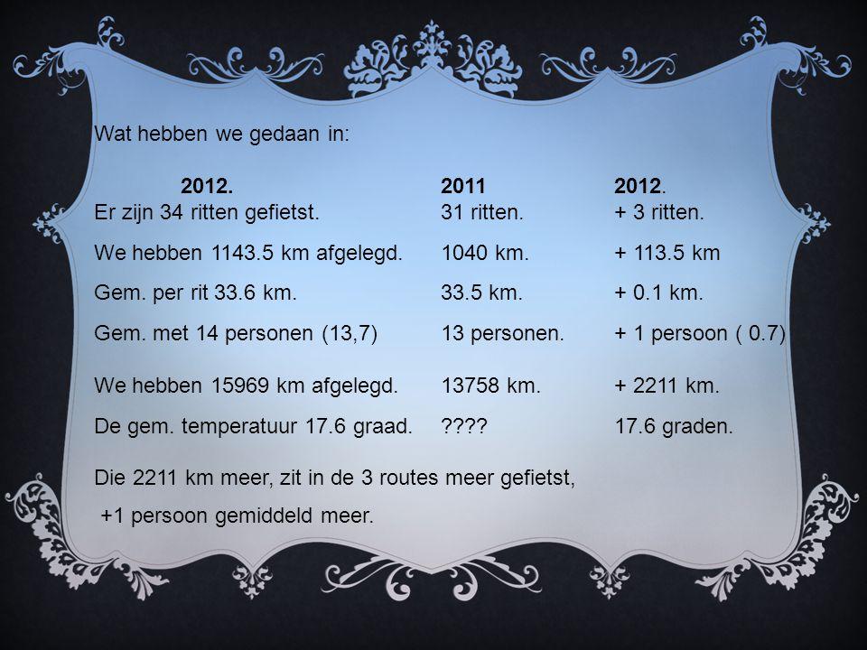 Wat hebben we gedaan in: 2012.20112012. Er zijn 34 ritten gefietst.31 ritten.+ 3 ritten.