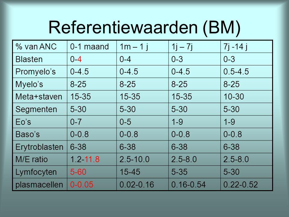 Referentiewaarden (BM) % van ANC0-1 maand1m – 1 j1j – 7j7j -14 j Blasten0-4 0-3 Promyelo's0-4.5 0.5-4.5 Myelo's8-25 Meta+staven15-35 10-30 Segmenten5-