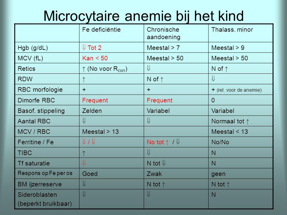 Microcytaire anemie bij het kind Fe deficiëntieChronische aandoening Thalass. minor Hgb (g/dL)  Tot 2 Meestal > 7Meestal > 9 MCV (fL)Kan < 50Meestal