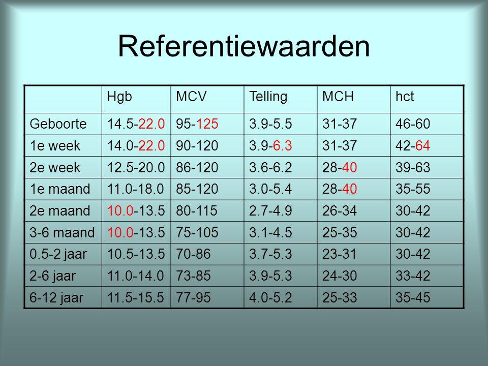 Referentiewaarden Hgb Prematuur 1000-1500 g Prematuur 1500-2000 g 2e week11.7-18.411.8-19.6 1e maand8.7-15.28.2-15.0 2e maand7.1-11.58.0-11.4 3e maand8.9-11.29.3-11.8 4e maand9.1-13.1 5e maand10.2-14.310.4-13.0 6e maand9.4-13.810.7-12.6