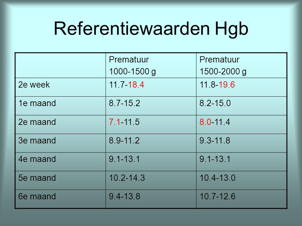 Referentiewaarden Hgb Prematuur 1000-1500 g Prematuur 1500-2000 g 2e week11.7-18.411.8-19.6 1e maand8.7-15.28.2-15.0 2e maand7.1-11.58.0-11.4 3e maand