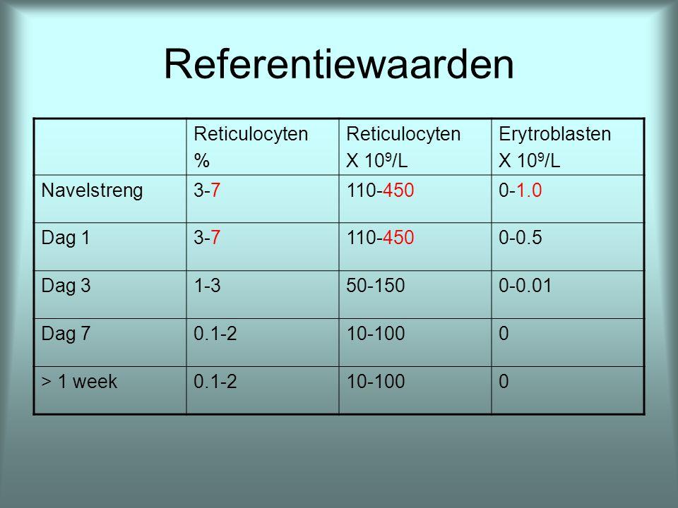 Referentiewaarden aantal immature RBC op de eerste geboortedag na verschillende zwangerschapsperioden Aantal weken zwschpReticulocyten %Erytroblasten X 10 9 /L 23-255-100.0 - 6.0 26-305-100.0 - 5.0 31-353-100.0 - 3.5 36-373-70.0 - 2.0 A term3-70.0 - 1.0