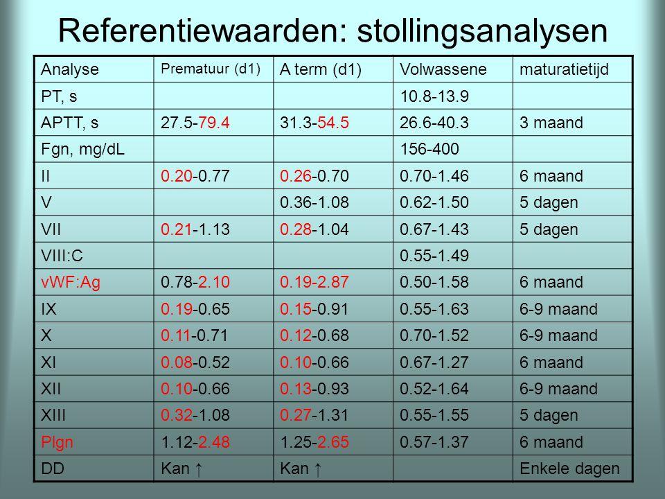 Referentiewaarden: stollingsanalysen Analyse Prematuur (d1) A term (d1)Volwassenematuratietijd PT, s10.8-13.9 APTT, s27.5-79.431.3-54.526.6-40.33 maan
