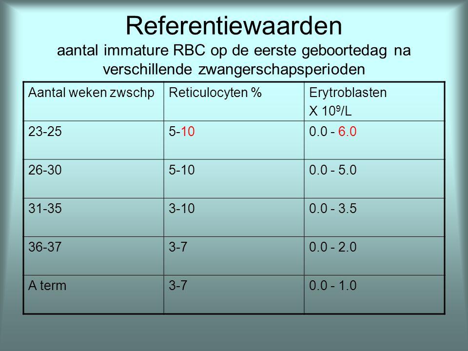 Referentiewaarden Hgb F (%)Hgb A 2 (%) 1-7 dagen61-80 2 weken66-81 1 maand46-670.4-1.3 2 maand29-610.4-1.9 3 maand15-561.0-3.0 4 maand9.4-292.0-2.8 5 maand2.3-222.1-3.1 6 maand2.7-132.1-3.1 8 maand2.3-121.9-3.5 10 maand1.5-5.02.0-3.3 13-20 maand0.2-1.01.6-3.5 21-24 maand0.2-1.02.1-3.5