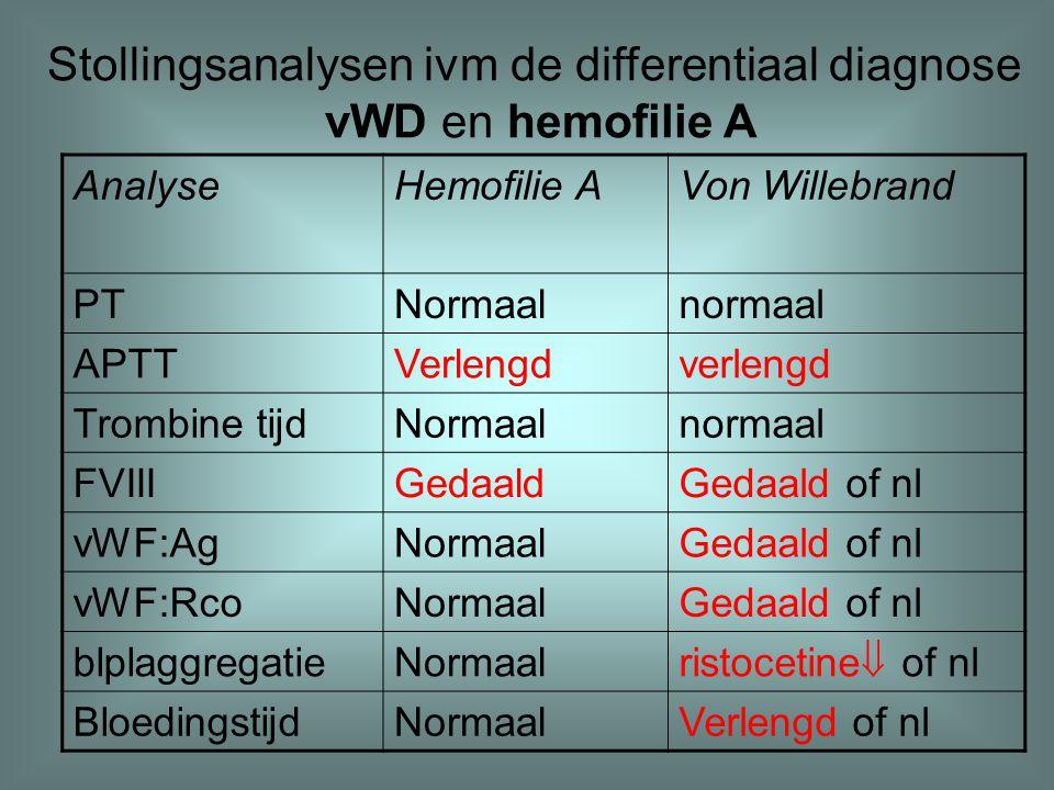AnalyseHemofilie AVon Willebrand PTNormaalnormaal APTTVerlengdverlengd Trombine tijdNormaalnormaal FVIIIGedaaldGedaald of nl vWF:AgNormaalGedaald of n