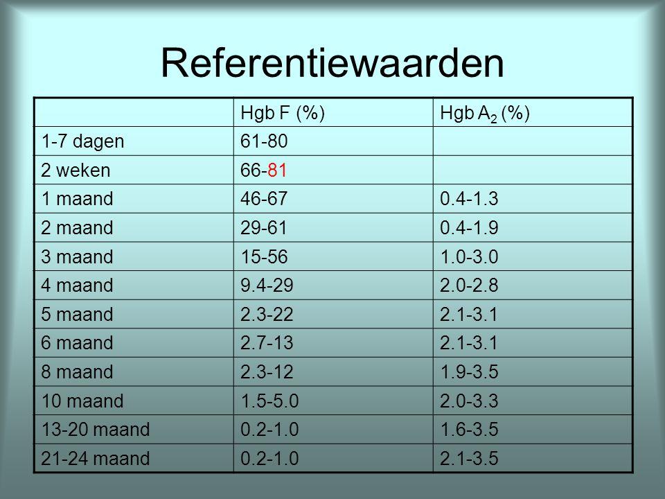 Referentiewaarden: stollingsinhibitoren Analyse Prematuur, d1 A term, d1Volwassenmaturatietijd AT (IU/mL)0.14-0.620.39-0.870.79-1.316 maand PC (IU/mL)0.12-0.440.17-0.530.64-1.28> 6 maand PS totaal*0.14-0.380.12-0.600.60-1.246-12 maand * Vrij PS is relatief meer aanwezig omwille van lage C 4 BP spiegels