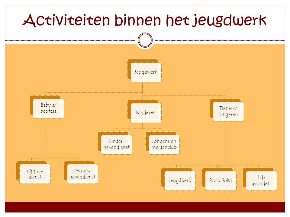 Jeugdwerk Baby's/ peuters Oppas- dienst Peuter- nevendienst Kinderen Kinder- nevendienst Jongens en meidenclub Tieners/ jongeren JeugdkerkRock Solid J
