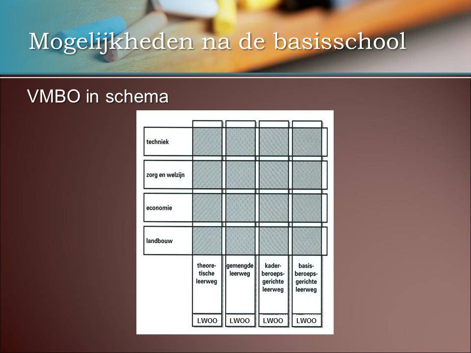 Mogelijkheden na de basisschool VMBO in schema
