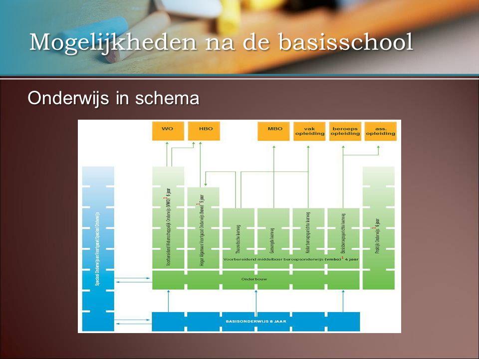 Mogelijkheden na de basisschool Onderwijs in schema