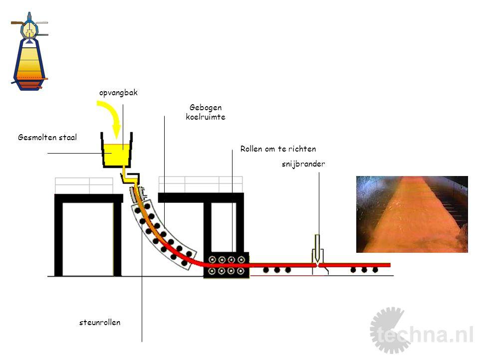 IJzererts : Fe 2 O 3 (hematiet), Fe 3 O 4 (magnetiet) Pelletiseren / sinteren •Cokes : warmte + reducerend gas •Kalk : silicaten uit 'ganggesteente' binden tot dun-vloeibare slak •Lucht : zuurstof voor verbranding cokes  Resultaat : ruwijzer (+ slak).