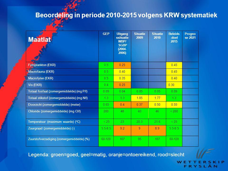 Beoordeling in periode 2010-2015 volgens KRW systematiek Maatlat GEPUitgang ssituatie WBP/ SGBP (2004- 2006) Situatie 2009 Situatie 2010 Beleids -doel