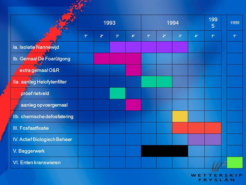19931994 199 5 1999 1*2*3*4*1*2*3*4*1* Ia. Isolatie Nannewijd Ib. Gemaal De Foarûtgong extra gemaal O&R IIa. aanleg Helofytenfilter proef rietveld aan