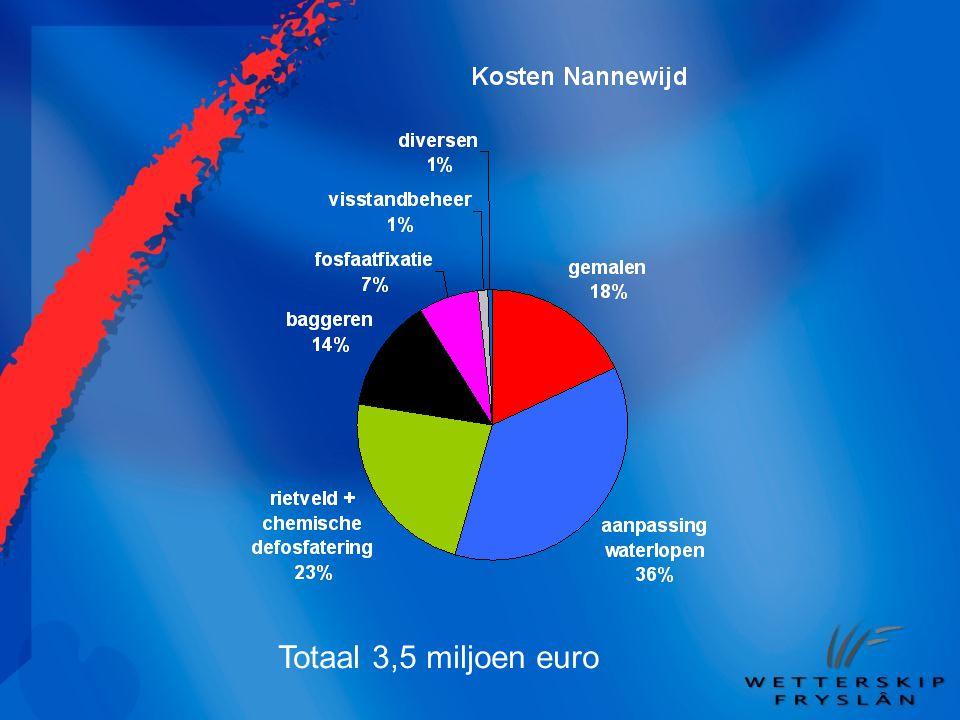 Totaal 3,5 miljoen euro