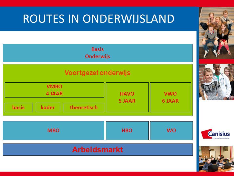 ROUTES IN ONDERWIJSLAND Basis Onderwijs VMBO 4 JAAR HAVO 5 JAAR VWO 6 JAAR basis kader theoretisch MBOHBOWO Arbeidsmarkt Voortgezet onderwijs
