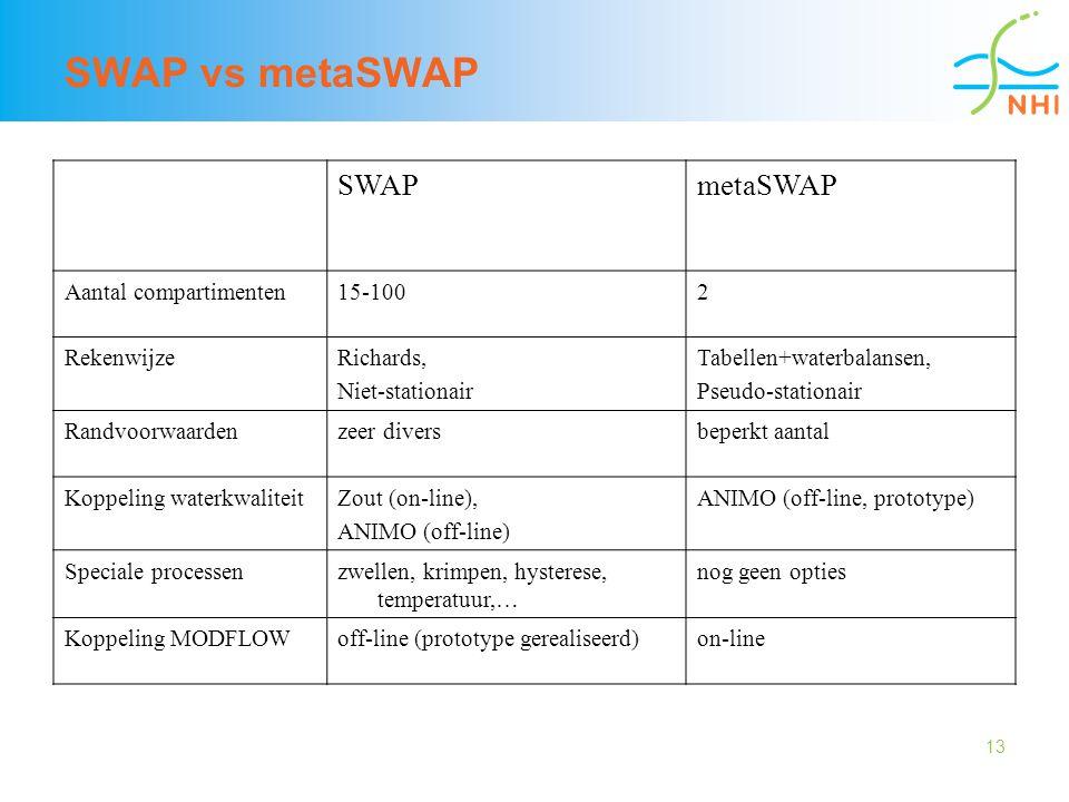 13 SWAP vs metaSWAP SWAPmetaSWAP Aantal compartimenten15-1002 RekenwijzeRichards, Niet-stationair Tabellen+waterbalansen, Pseudo-stationair Randvoorwa