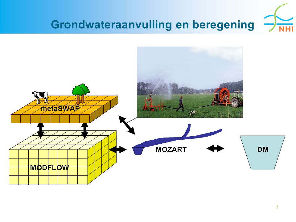 14 veen enkeerd podzol klei Jaar 1995 Wortelzone 30 cm Drainagediepte 150 cm groundwaterlevel (cm -ss)