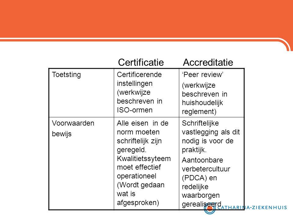 Certificatie Accreditatie ToetstingCertificerende instellingen (werkwijze beschreven in ISO-ormen 'Peer review' (werkwijze beschreven in huishoudelijk