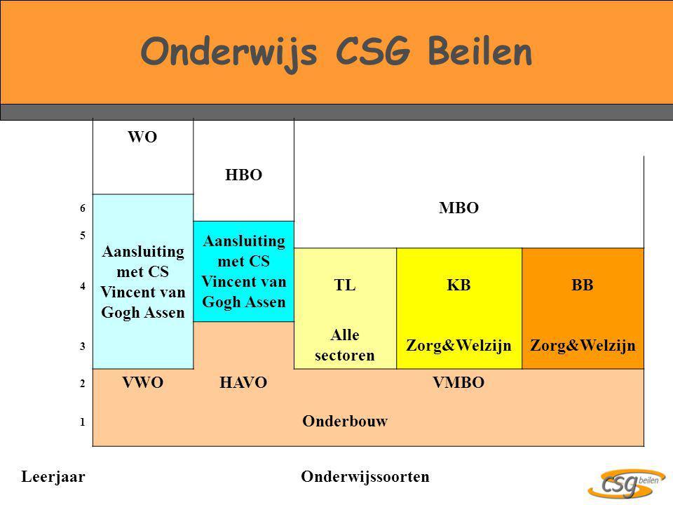 Onderwijs CSG Beilen WO HBO 6 Aansluiting met CS Vincent van Gogh Assen MBO 5 Aansluiting met CS Vincent van Gogh Assen 4 TLKBBB 3 Alle sectoren Zorg&