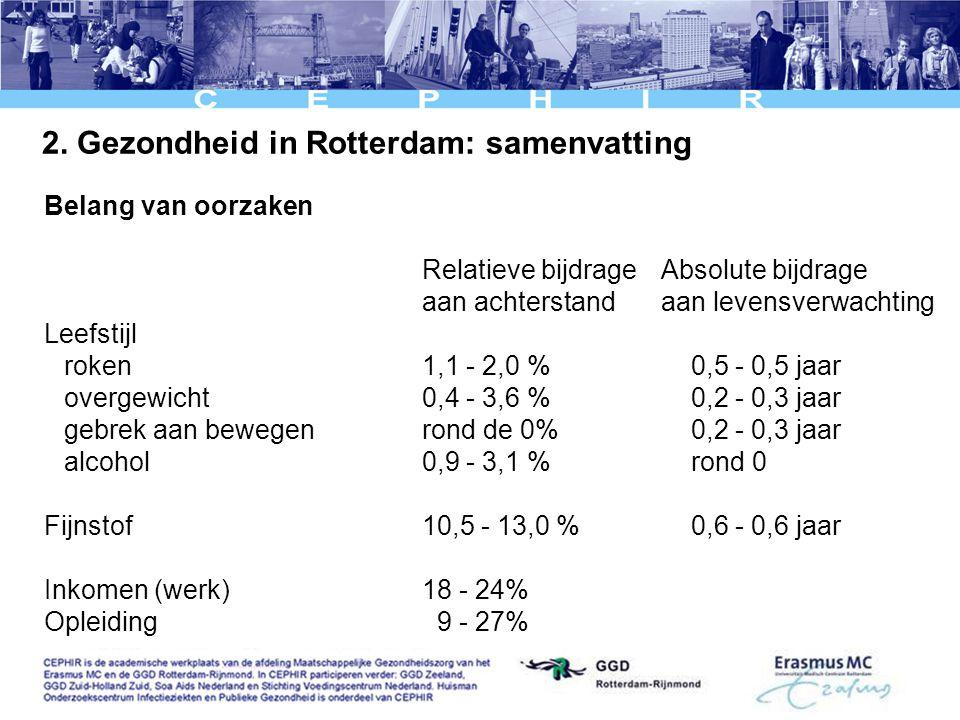 2. Gezondheid in Rotterdam: samenvatting Belang van oorzaken Relatieve bijdrageAbsolute bijdrage aan achterstandaan levensverwachting Leefstijl roken1