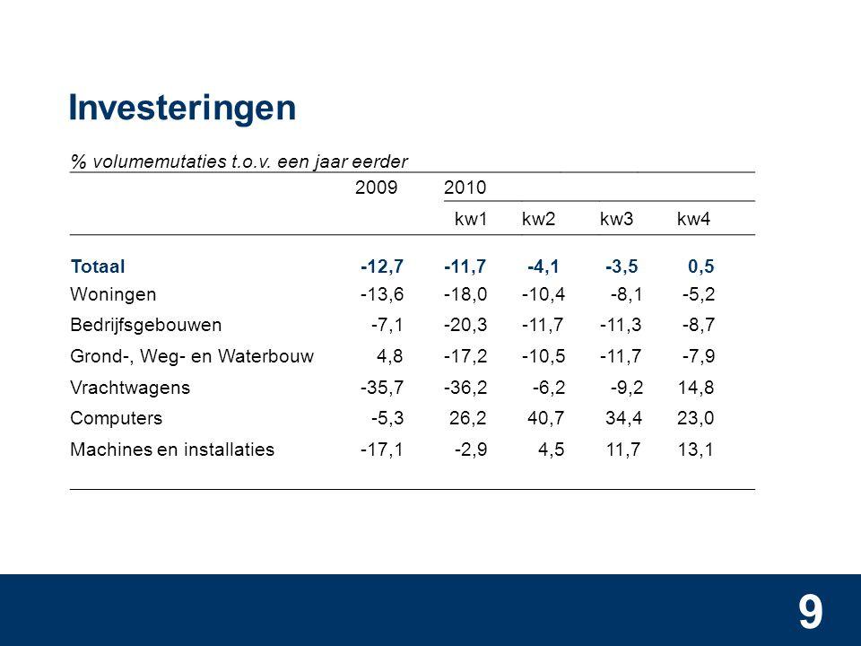 9 Investeringen % volumemutaties t.o.v.