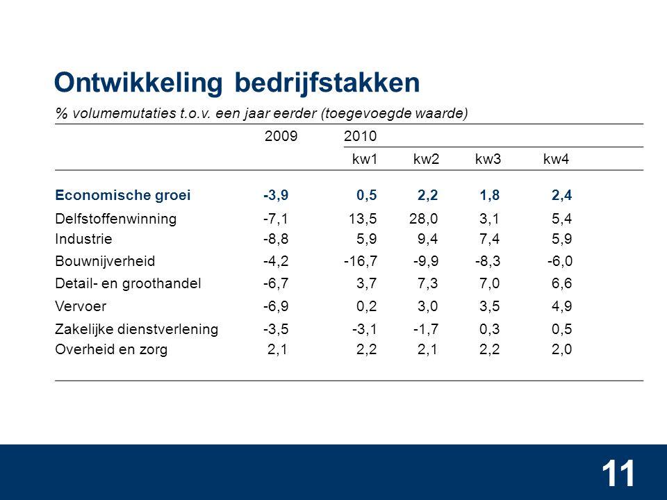 11 Ontwikkeling bedrijfstakken % volumemutaties t.o.v.