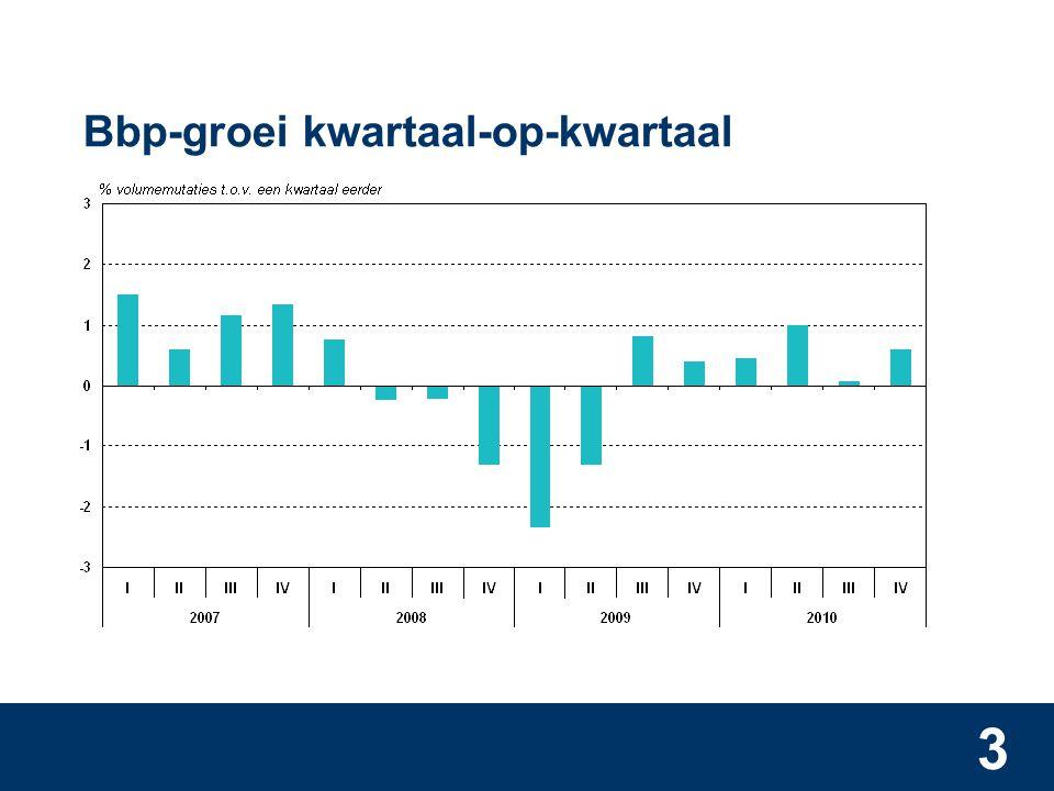 3 Bbp-groei kwartaal-op-kwartaal