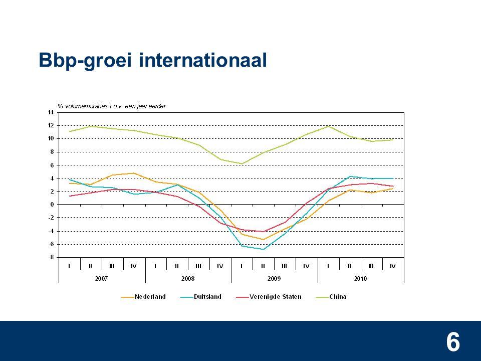 6 Bbp-groei internationaal