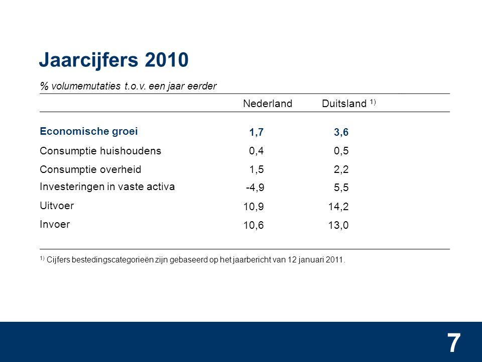 7 Jaarcijfers 2010 % volumemutaties t.o.v.