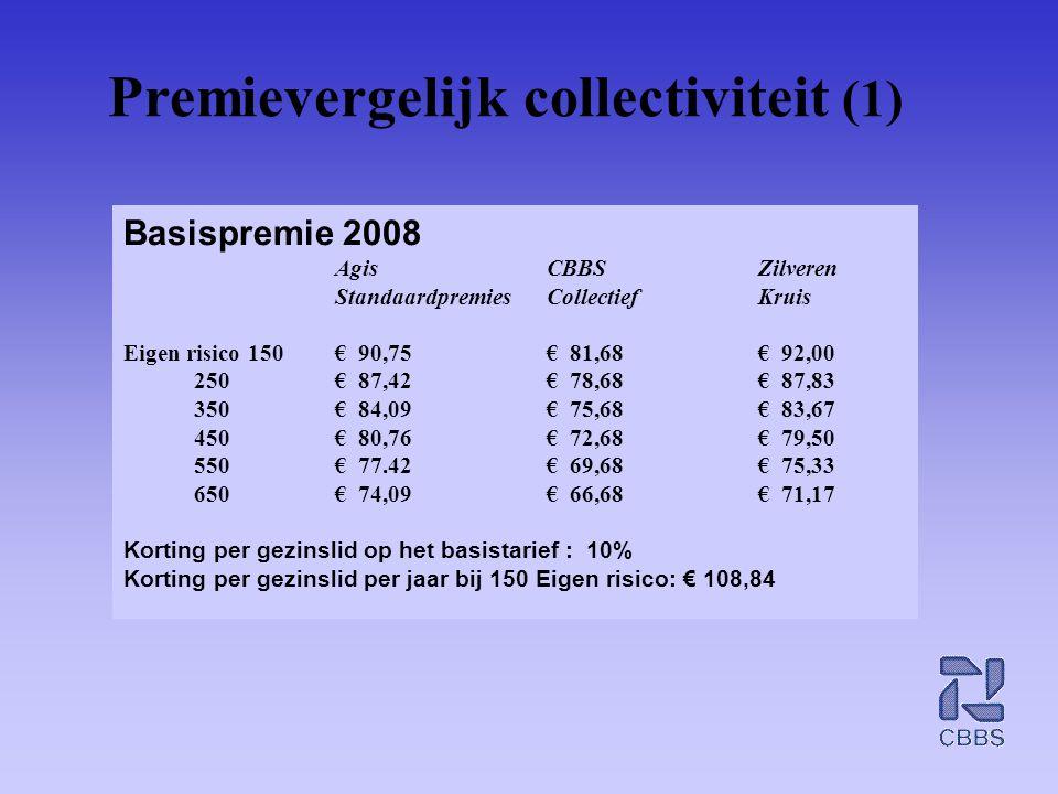 Premievergelijk collectiviteit (1) Basispremie 2008 Agis CBBS Zilveren StandaardpremiesCollectiefKruis Eigen risico 150€ 90,75€ 81,68€ 92,00 250€ 87,4