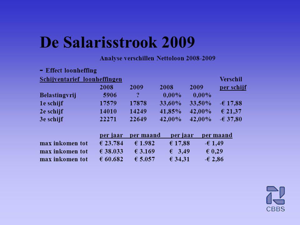 De Salarisstrook 2009 Analyse verschillen Nettoloon 2008-2009 - Effect loonheffing Schijventarief loonheffingenVerschil 2008200920082009per schijf Bel