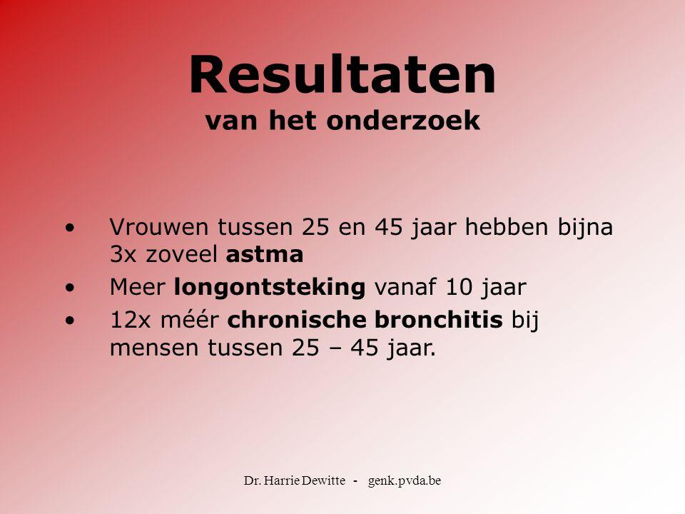 Dr. Harrie Dewitte - genk.pvda.be Resultaten van het onderzoek •Vrouwen tussen 25 en 45 jaar hebben bijna 3x zoveel astma •Meer longontsteking vanaf 1