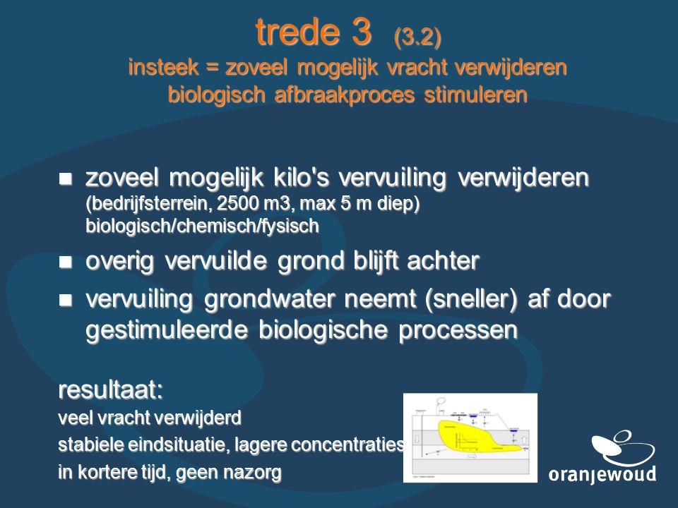 trede 3 (3.2) insteek = zoveel mogelijk vracht verwijderen biologisch afbraakproces stimuleren  zoveel mogelijk kilo s vervuiling verwijderen (bedrijfsterrein, 2500 m3, max 5 m diep) biologisch/chemisch/fysisch  overig vervuilde grond blijft achter  vervuiling grondwater neemt (sneller) af door gestimuleerde biologische processen resultaat: veel vracht verwijderd stabiele eindsituatie, lagere concentraties in kortere tijd, geen nazorg