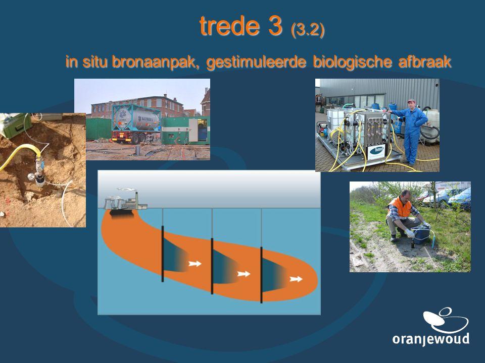 trede 3 (3.2) in situ bronaanpak, gestimuleerde biologische afbraak trede 3 (3.2) in situ bronaanpak, gestimuleerde biologische afbraak