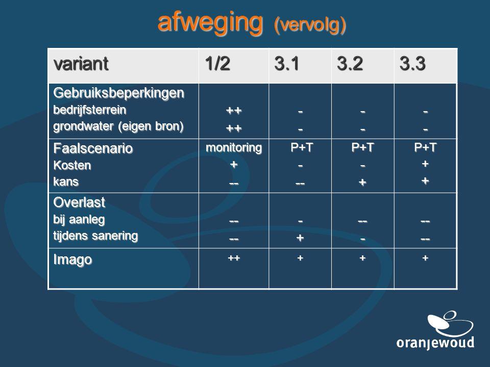 afweging (vervolg) variant1/23.13.23.3 Gebruiksbeperkingenbedrijfsterrein grondwater (eigen bron) ++++------ FaalscenarioKostenkansmonitoring+-- P+T P+T---P+T-+P+T++ Overlast bij aanleg tijdens sanering -----+------- Imago+++++