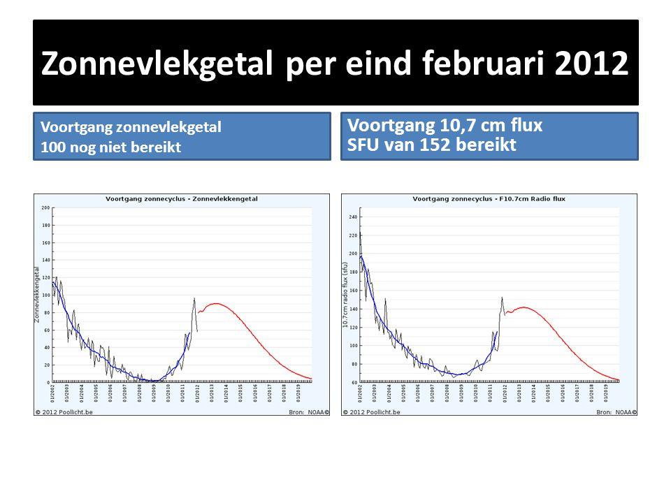 Zonnevlekgetal per eind februari 2012 Voortgang zonnevlekgetal 100 nog niet bereikt Voortgang 10,7 cm flux SFU van 152 bereikt