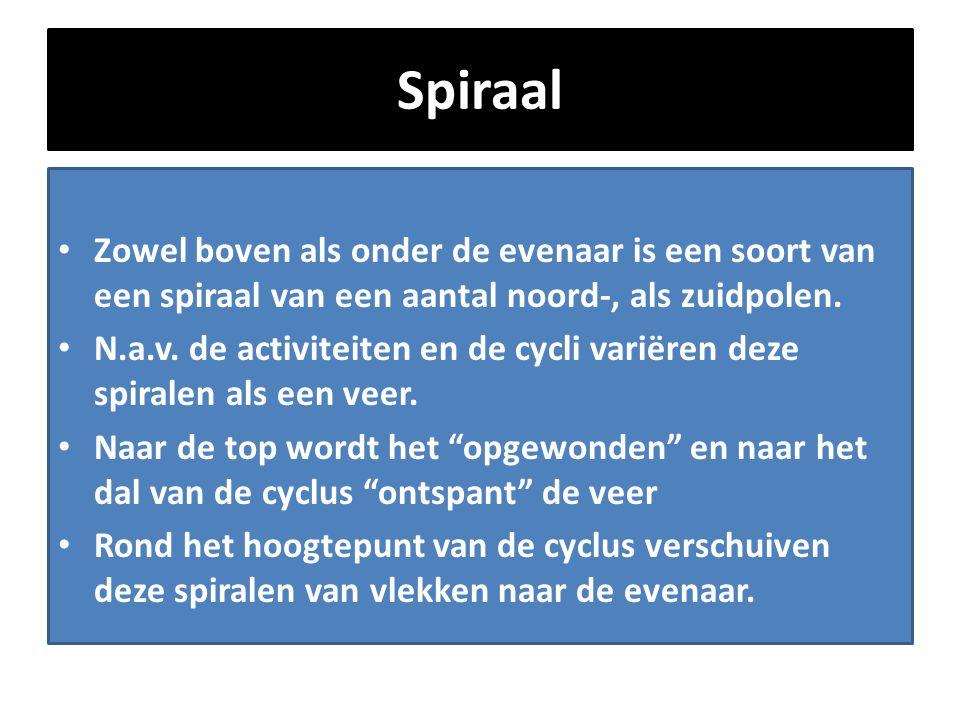 Spiraal • Zowel boven als onder de evenaar is een soort van een spiraal van een aantal noord-, als zuidpolen. • N.a.v. de activiteiten en de cycli var