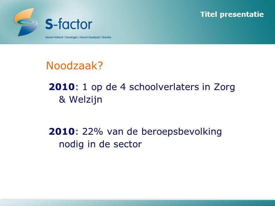 Noodzaak? 2010: 1 op de 4 schoolverlaters in Zorg & Welzijn 2010: 22% van de beroepsbevolking nodig in de sector