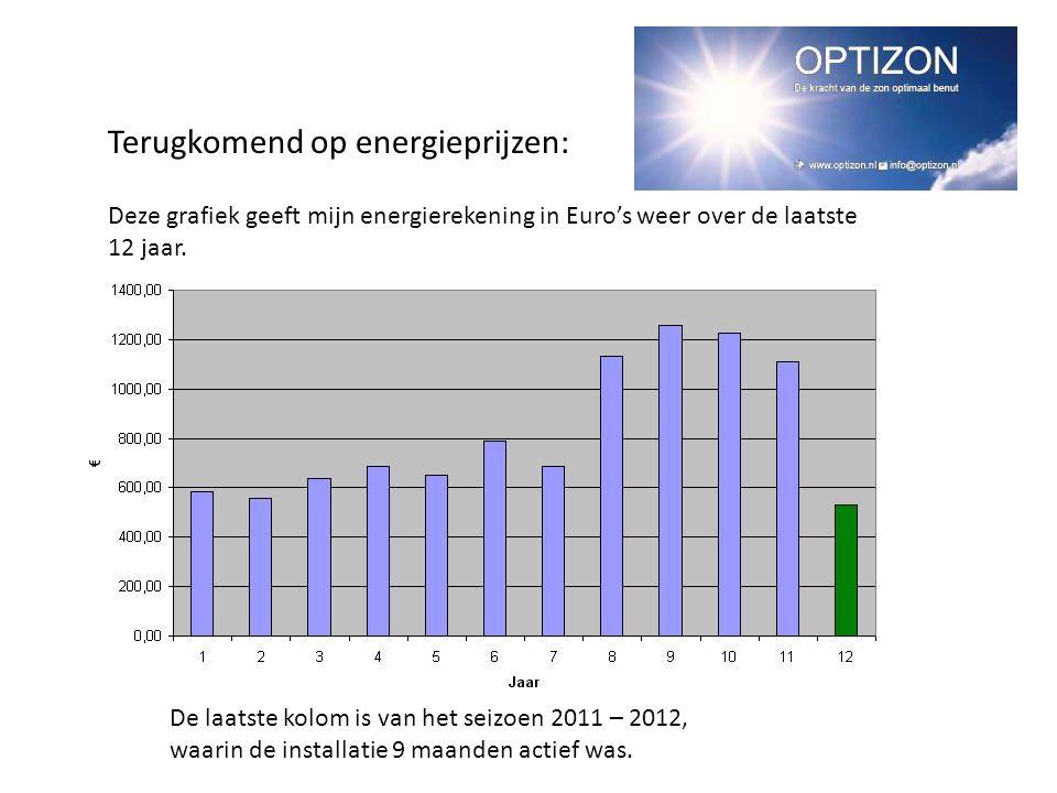 Deze grafiek geeft mijn energierekening in Euro's weer over de laatste 12 jaar. De laatste kolom is van het seizoen 2011 – 2012, waarin de installatie