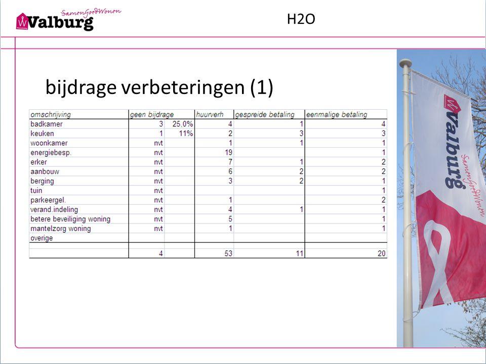 H2O bijdrage verbeteringen (1)