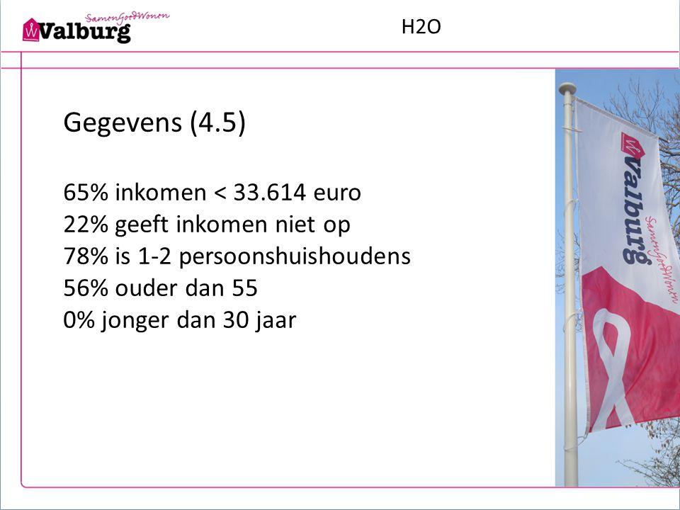 H2O Gegevens (4.5) 65% inkomen < 33.614 euro 22% geeft inkomen niet op 78% is 1-2 persoonshuishoudens 56% ouder dan 55 0% jonger dan 30 jaar