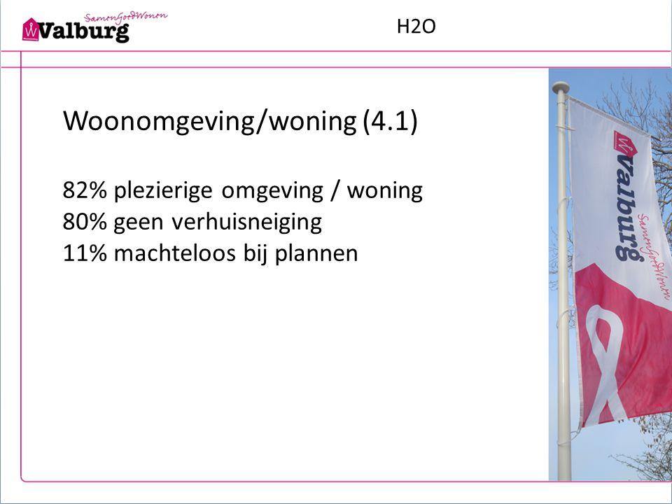 H2O Woonomgeving/woning (4.1) 82% plezierige omgeving / woning 80% geen verhuisneiging 11% machteloos bij plannen