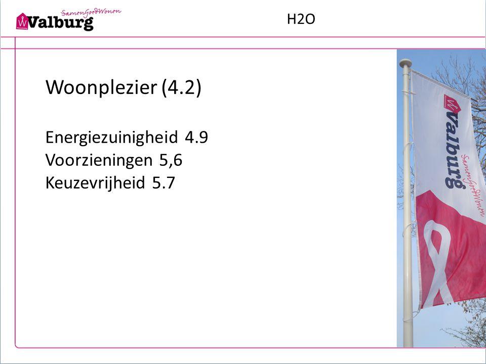 H2O Woonplezier (4.2) Algemeen tevreden Energiebesparing Belangrijk: oppervlakte woning Label van de woning voor 70% is F