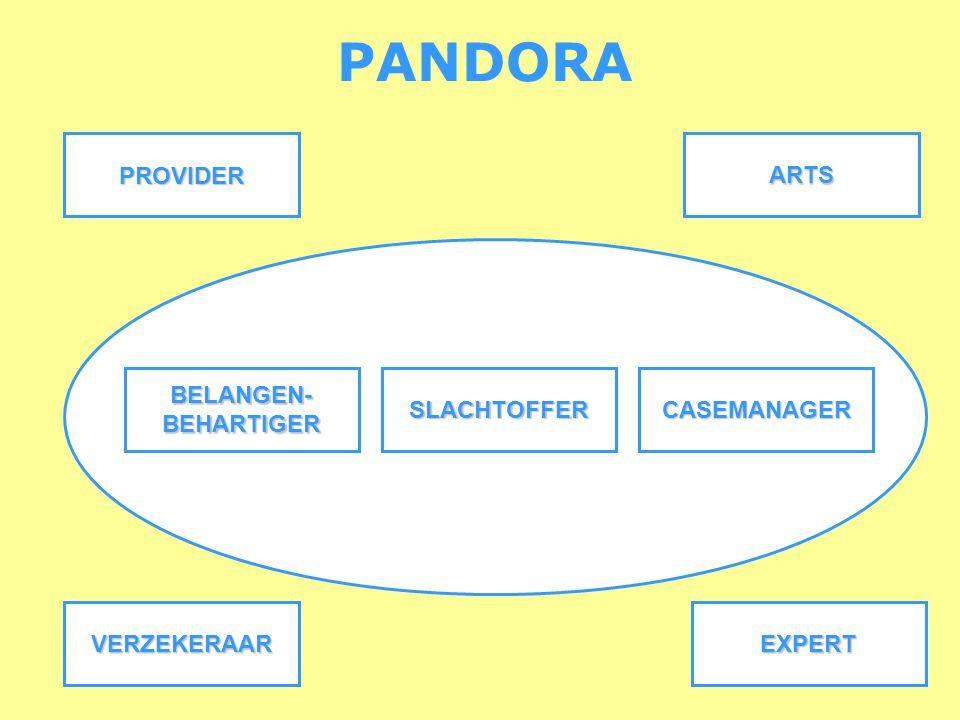 PANDORAPROVIDERARTS EXPERTVERZEKERAAR CASEMANAGERSLACHTOFFERBELANGEN-BEHARTIGER