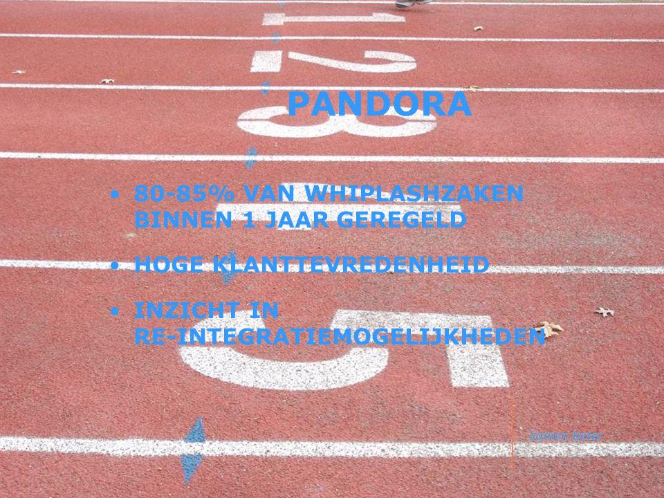 PANDORA •80-85% VAN WHIPLASHZAKEN BINNEN 1 JAAR GEREGELD •HOGE KLANTTEVREDENHEID •INZICHT IN RE-INTEGRATIEMOGELIJKHEDEN