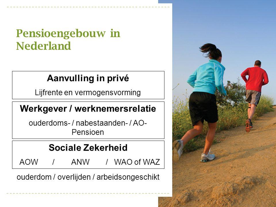 Pensioengebouw in Nederland Sociale Zekerheid AOW / ANW / WAO of WAZ Werkgever / werknemersrelatie ouderdoms- / nabestaanden- / AO- Pensioen Aanvullin