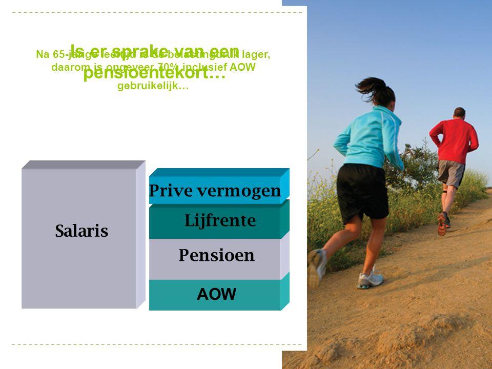 Salaris Is er sprake van een pensioentekort… Pensioen AOW Lijfrente Prive vermogen Na 65-jarige leeftijd is de belastingdruk lager, daarom is ongeveer
