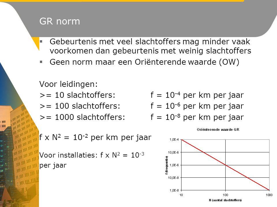 GR norm  Gebeurtenis met veel slachtoffers mag minder vaak voorkomen dan gebeurtenis met weinig slachtoffers  Geen norm maar een Oriënterende waarde (OW) Voor leidingen: >= 10 slachtoffers: f = 10 -4 per km per jaar >= 100 slachtoffers: f = 10 -6 per km per jaar >= 1000 slachtoffers: f = 10 -8 per km per jaar f x N 2 = 10 -2 per km per jaar Voor installaties: f x N 2 = 10 -3 per jaar