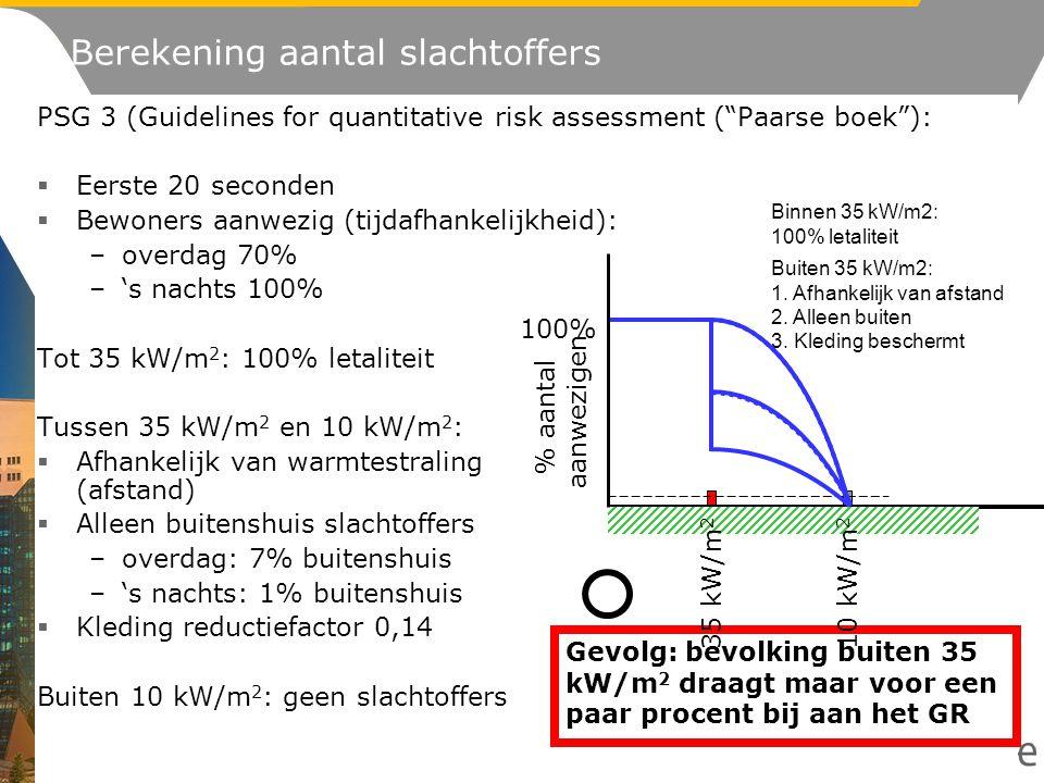 Berekening aantal slachtoffers PSG 3 (Guidelines for quantitative risk assessment ( Paarse boek ):  Eerste 20 seconden  Bewoners aanwezig (tijdafhankelijkheid): –overdag 70% –'s nachts 100% Tot 35 kW/m 2 : 100% letaliteit Tussen 35 kW/m 2 en 10 kW/m 2 :  Afhankelijk van warmtestraling (afstand)  Alleen buitenshuis slachtoffers –overdag: 7% buitenshuis –'s nachts: 1% buitenshuis  Kleding reductiefactor 0,14 Buiten 10 kW/m 2 : geen slachtoffers Gevolg: bevolking buiten 35 kW/m 2 draagt maar voor een paar procent bij aan het GR % aantal aanwezigen 100% 35 kW/m 2 10 kW/m 2 Buiten 35 kW/m2: 1.