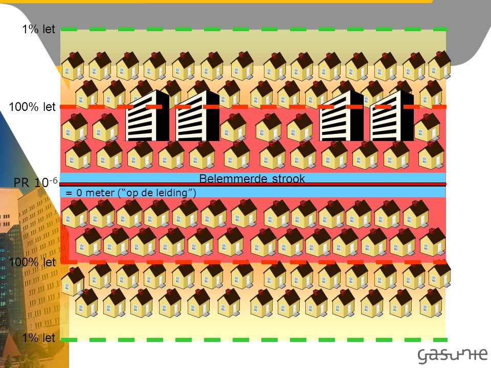 1% let 100% let PR 10 -6 Belemmerde strook = 0 meter ( op de leiding )