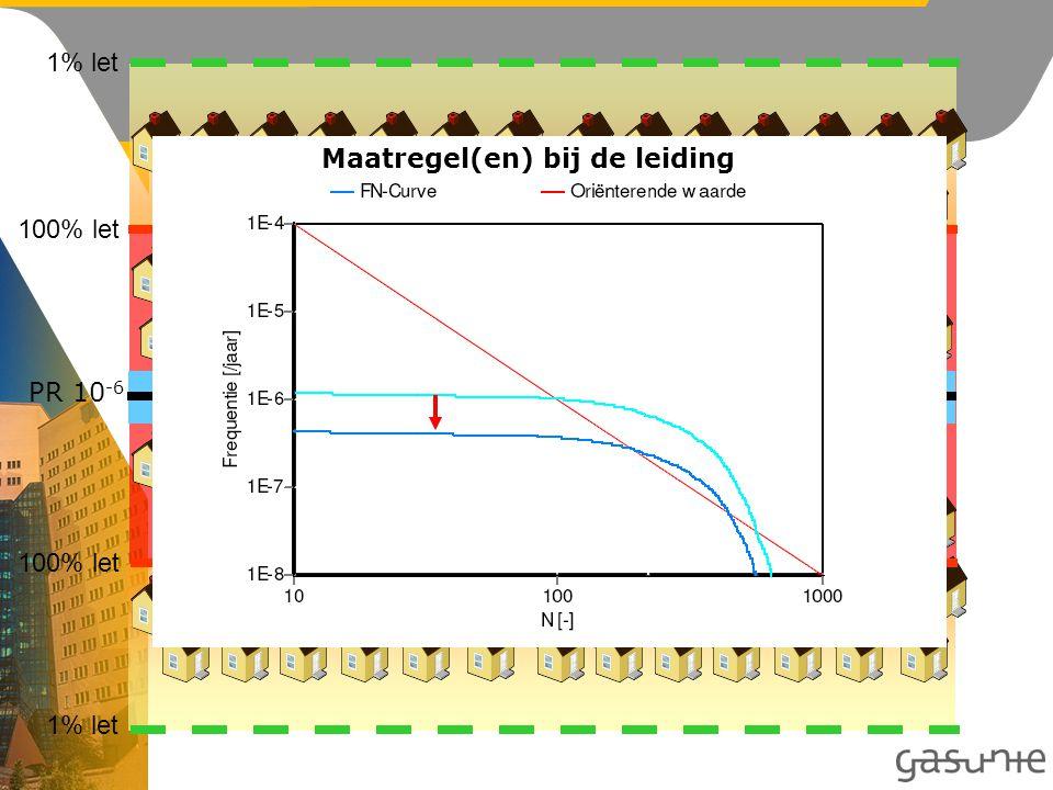 1% let 100% let PR 10 -6 Belemmerde strook Maatregel(en) bij de leiding